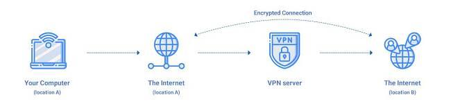 Infografik, wie ein VPN funktioniert