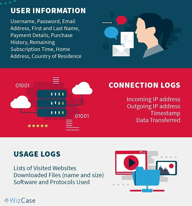 Infographics presentation for The Three Kinds of VPN Logs information