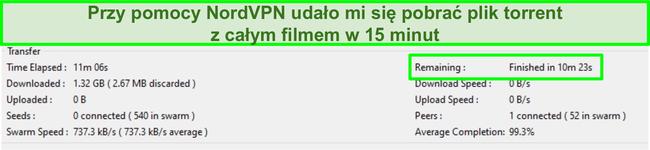 Zrzut ekranu interfejsu Vuze pokazujący, że cały film został pobrany w mniej niż 15 minut podczas połączenia z NordVPN