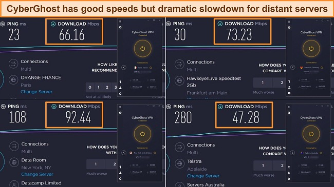 Screenshots of speed test results with CyberGhost connected to servers in France, Germany, New York, and Australia.