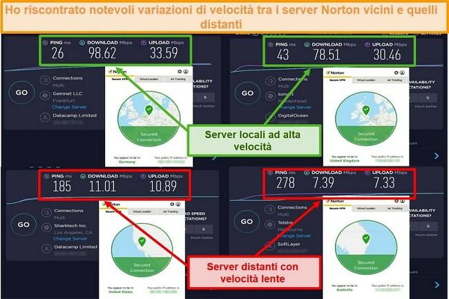 Screenshot dei test di velocità di Norton Secure VPN durante la connessione a server tedeschi, britannici, statunitensi e australiani.