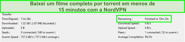 Captura de tela da interface do Vuze mostrando um filme completo foi baixada em menos de 15 minutos enquanto conectado ao NordVPN