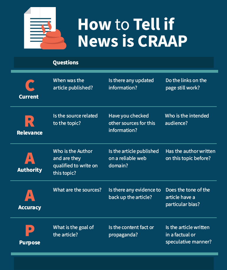 Is the News real or CRAAP