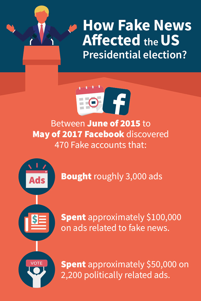 How Fake News affected the US presidential election