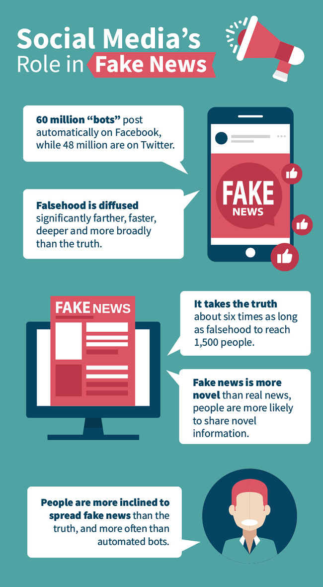 Social Media's role in Fake News