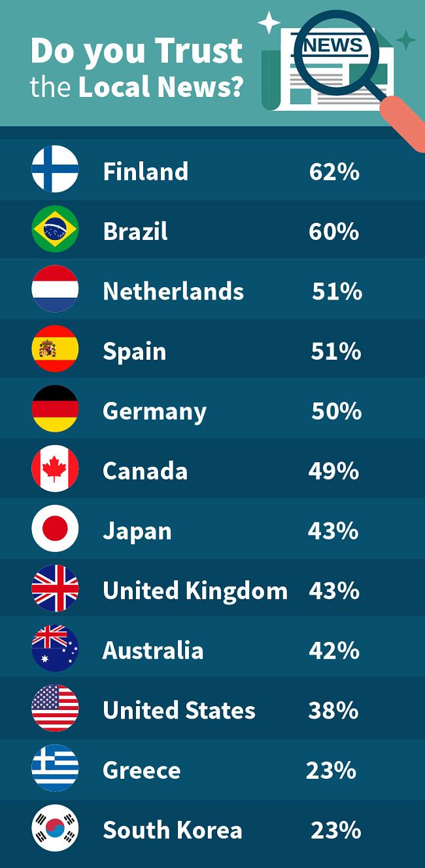Screenshot of local new survey