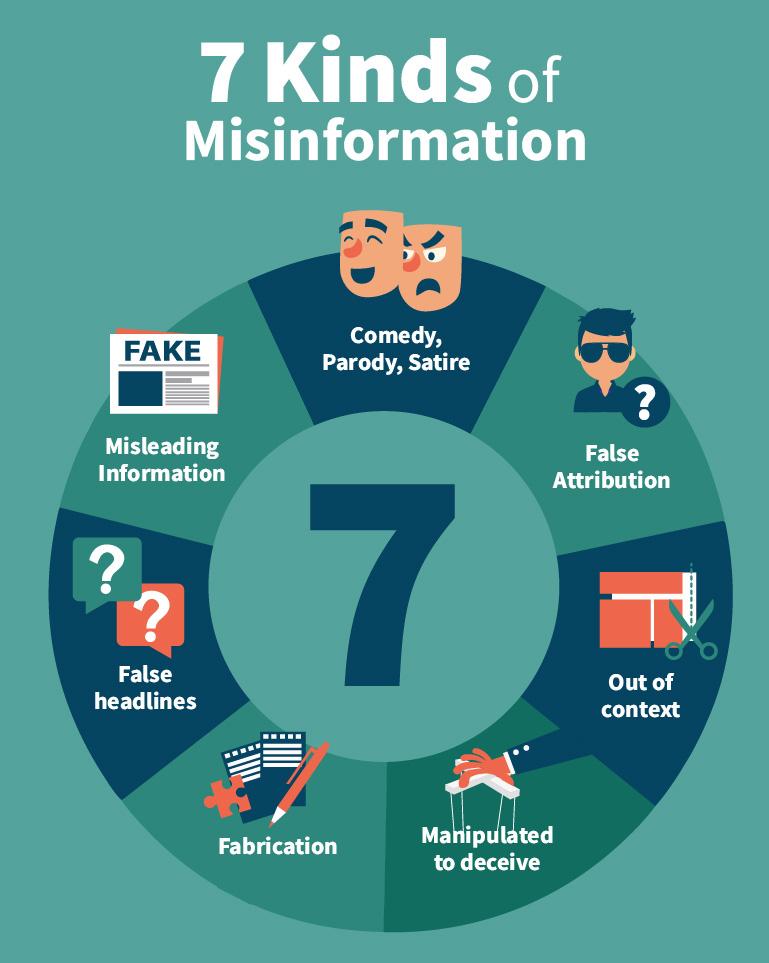 7 kinds of fake news