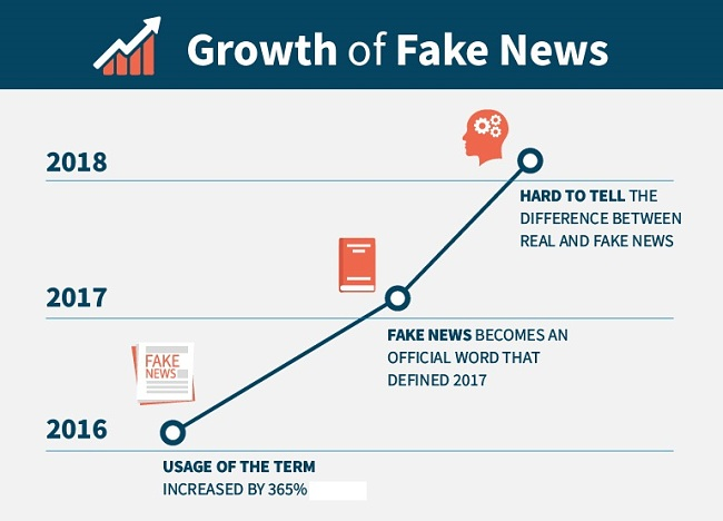 Fake News has become mainstream over the past few years
