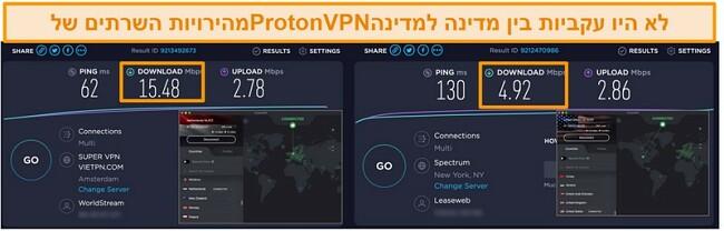 תמונת מסך של ProtonVPN מחוברת להולנד וארה