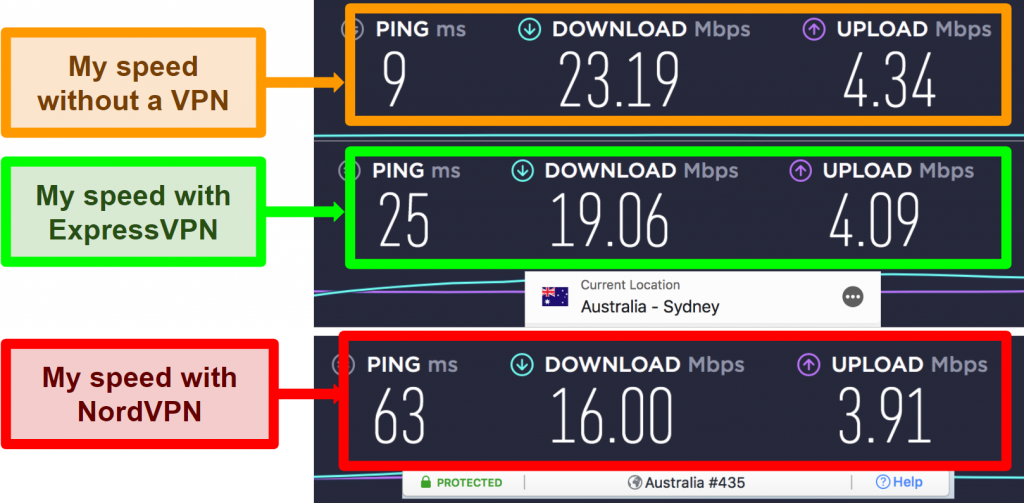 Screenshot of speed test showing ExpressVPN is faster than NordVPN for local server connection