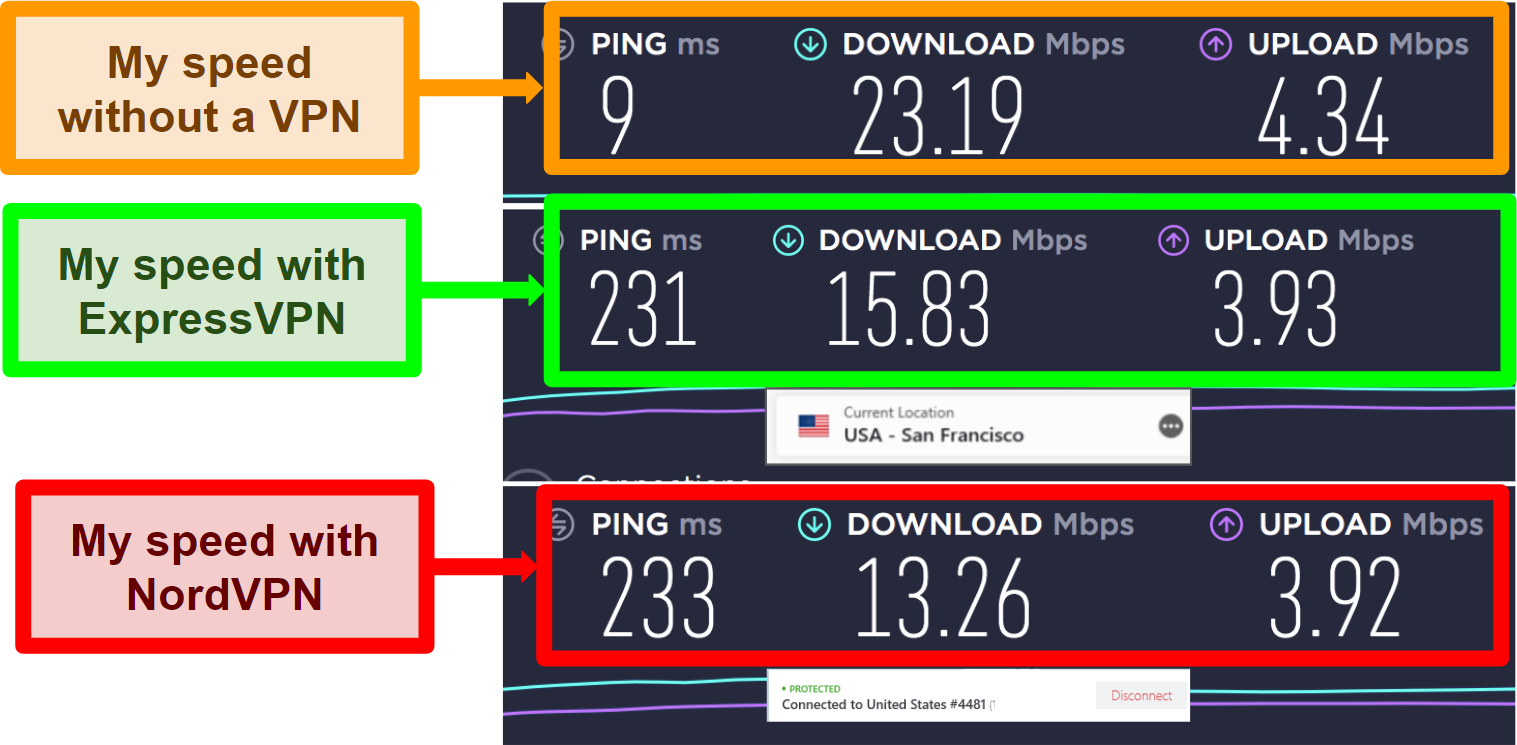 Screenshot showing ExpressVPN is faster than NordVPN in long-distance US server test