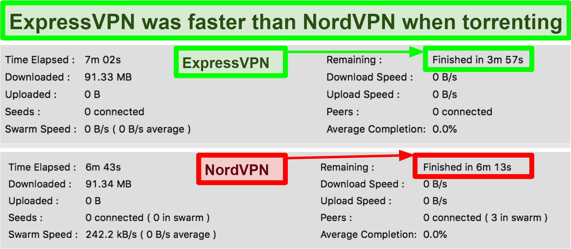 Sreenshot of video download time on Vuze showing ExpressVPN is faster than NordVPN