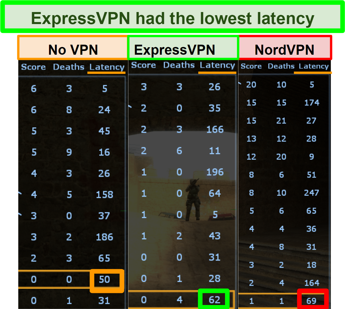 Screenshot showing latency lower for ExpressVPN than NordVPN when playing Counter-Strike