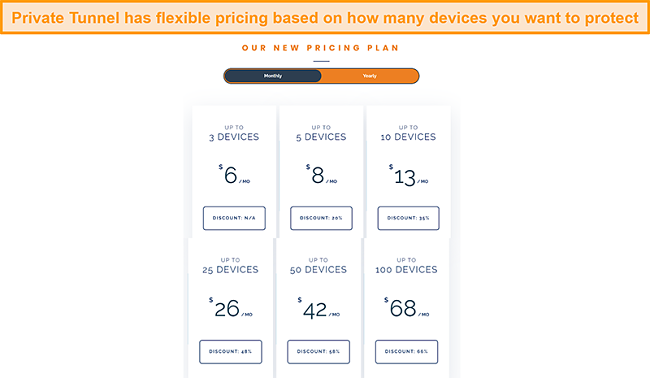 Screenshot of Private Tunnel's flexible pricing structure