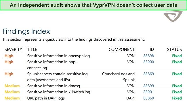 Screenshot of VyprVPN's independent audit report
