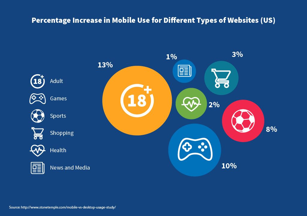 Percentage Increase in Mobile Use for types of Websites