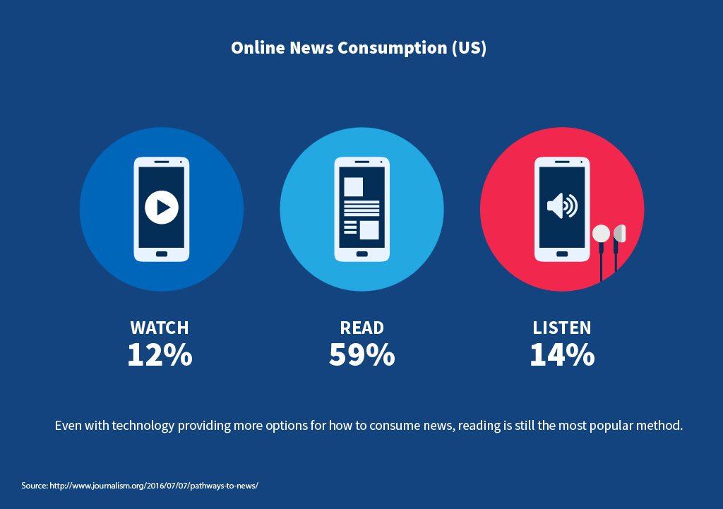 Online News Consumption (US)