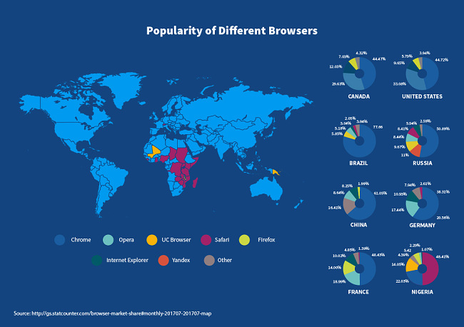 Popularity of different browsers