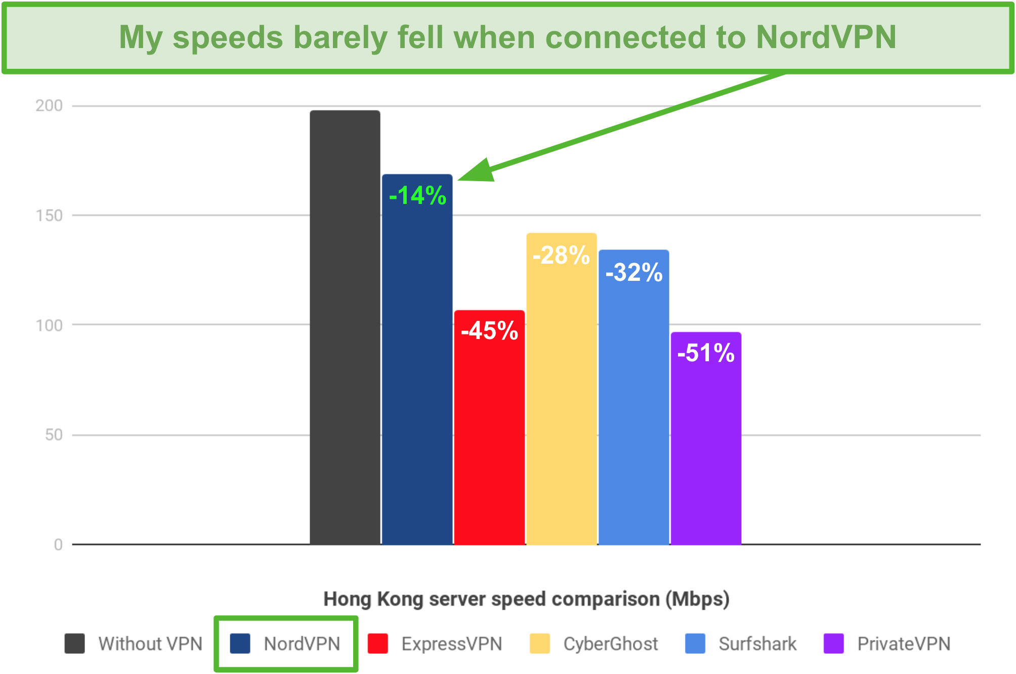 A bar chart showing the speed differences between NordVPN, ExpressVPN, CyberGhost, Surfshark, and PrivateVPN when connected to their Hong Kong server location.