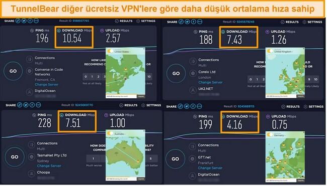 TunnelBear'ın Almanya, İngiltere, ABD ve Avustralya'daki sunucularının ekran görüntüsü ve hız testi sonuçları