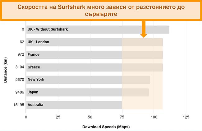 Диаграма, показваща резултатите от множество тестове за скорост със Surfshark, свързани към различни глобални сървъри