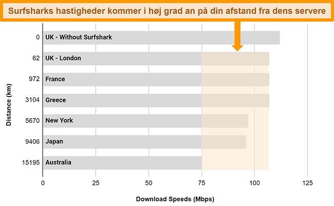 Diagram, der viser resultaterne af flere hastighedstest med Surfshark forbundet til forskellige globale servere
