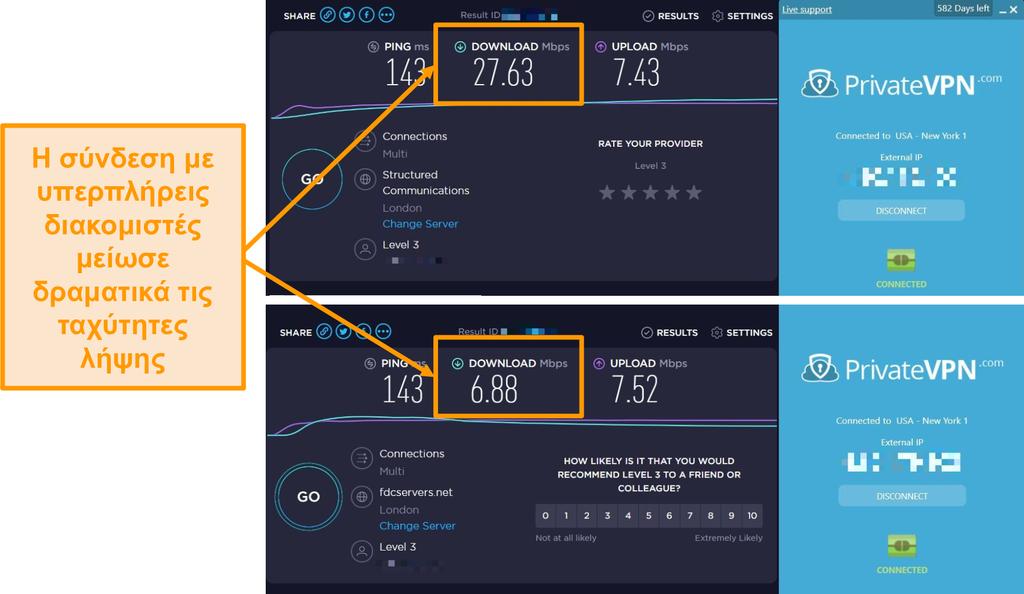 Στιγμιότυπο οθόνης σύγκρισης ταχύτητας PrivateVPN που δείχνει μια δραματική πτώση ταχύτητας