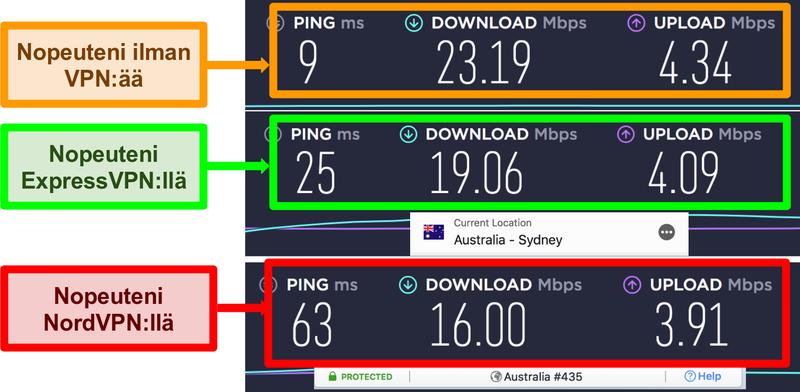 Näyttökuva nopeustestistä, joka osoittaa, että ExpressVPN on nopeampi kuin NordVPN paikallisen palvelimen yhteydessä