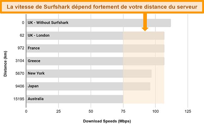 Graphique montrant les résultats de plusieurs tests de vitesse avec Surfshark connecté à différents serveurs mondiaux