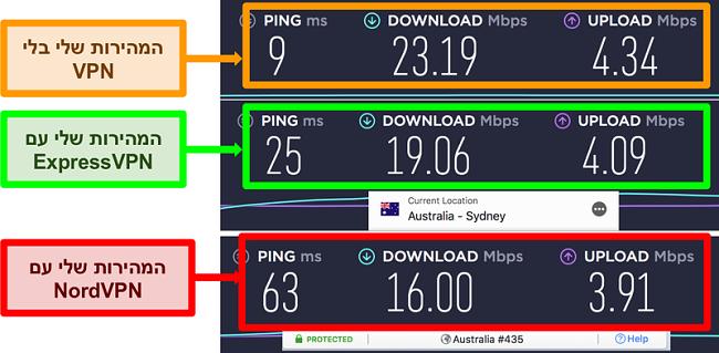 תמונת מסך של בדיקת מהירות המציגה את ExpressVPN מהיר יותר מ- NordVPN לחיבור שרת מקומי