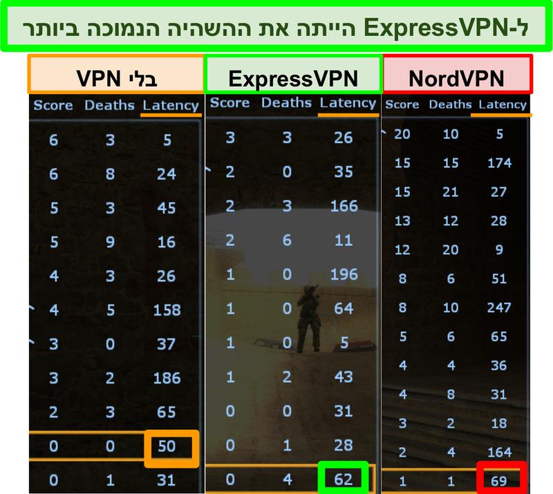צילום מסך המציג חביון נמוך יותר עבור ExpressVPN מאשר NordVPN בעת הפעלת Counter-Strike