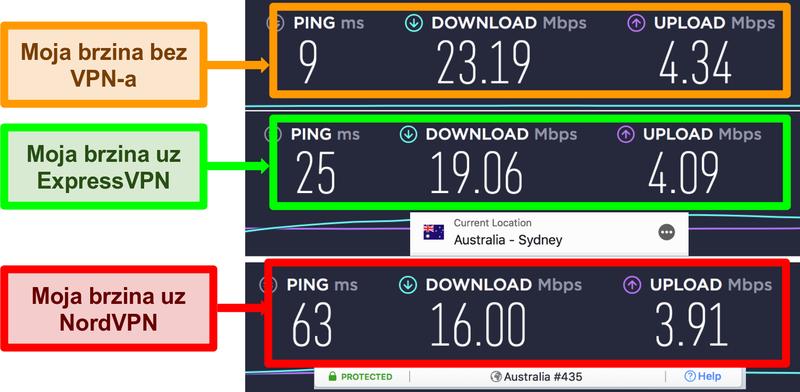 Snimak zaslona testa brzine koji pokazuje da je ExpressVPN brži od NordVPN-a za lokalnu vezu s poslužiteljem