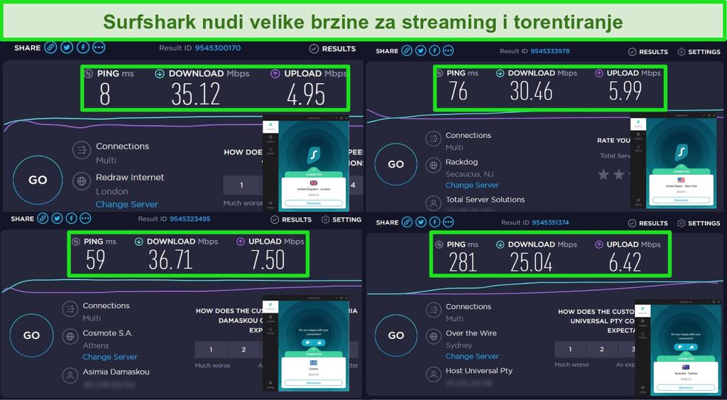 Snimka zaslona rezultata ispitivanja brzine s Surfshark VPN-om dok je povezan s poslužiteljima u Velikoj Britaniji, SAD-u, Grčkoj i Australiji