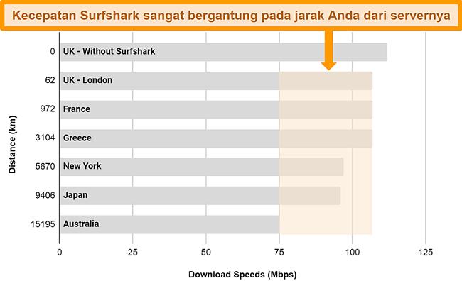 Bagan yang menunjukkan hasil beberapa uji kecepatan dengan Surfshark yang terhubung ke server global yang berbeda