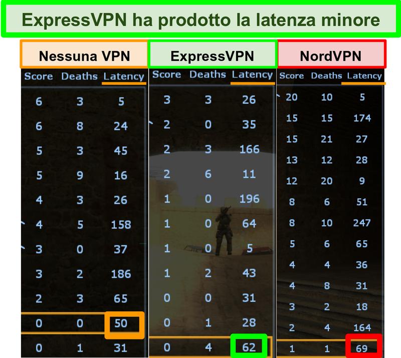 Screenshot che mostra una latenza inferiore per ExpressVPN rispetto a NordVPN durante la riproduzione di Counter-Strike