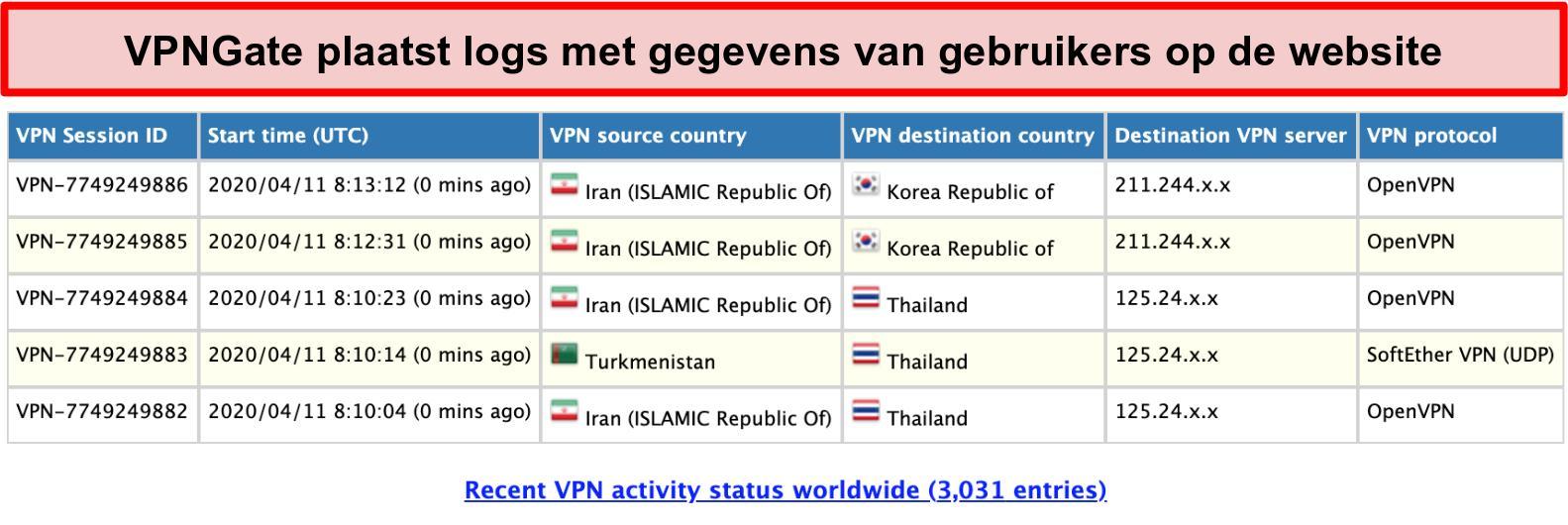 Schermafbeelding van de gebruikerslogboeken van VPNGate op de website