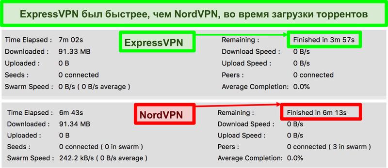 Скриншот времени загрузки видео на qBittorent, показывающий, что ExpressVPN быстрее, чем NordVPN