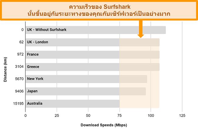 แผนภูมิแสดงผลการทดสอบความเร็วหลายครั้งด้วย Surfshark ที่เชื่อมต่อกับเซิร์ฟเวอร์ทั่วโลกที่แตกต่างกัน