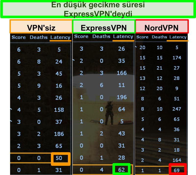 Counter-Strike oynarken ExpressVPN için NordVPN'den daha düşük gecikme gösteren ekran görüntüsü