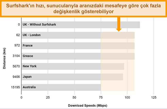 Surfshark'ın farklı küresel sunuculara bağlı olduğu çoklu hız testlerinin sonuçlarını gösteren tablo