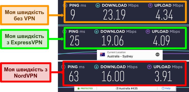 Знімок екрану перевірки швидкості, що показує, що ExpressVPN швидше, ніж NordVPN, для локального підключення до сервера