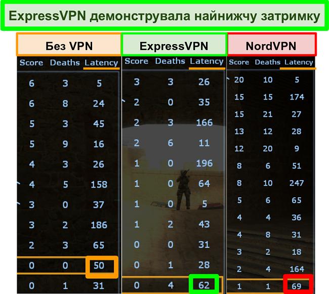 Знімок екрана, що показує затримку нижче для ExpressVPN, ніж NordVPN під час відтворення Counter-Strike