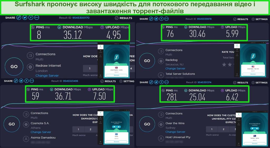 Знімок екрану результатів тестування швидкості за допомогою Surfshark VPN під час підключення до серверів у Великобританії, США, Греції та Австралії