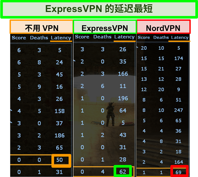屏幕截图显示了在玩《反恐精英》时ExpressVPN的延迟低于NordVPN