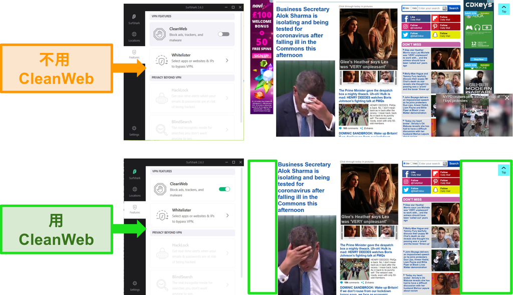 带有Surfshark的CleanWeb功能的Daily Mail网站的屏幕截图阻止了所有广告