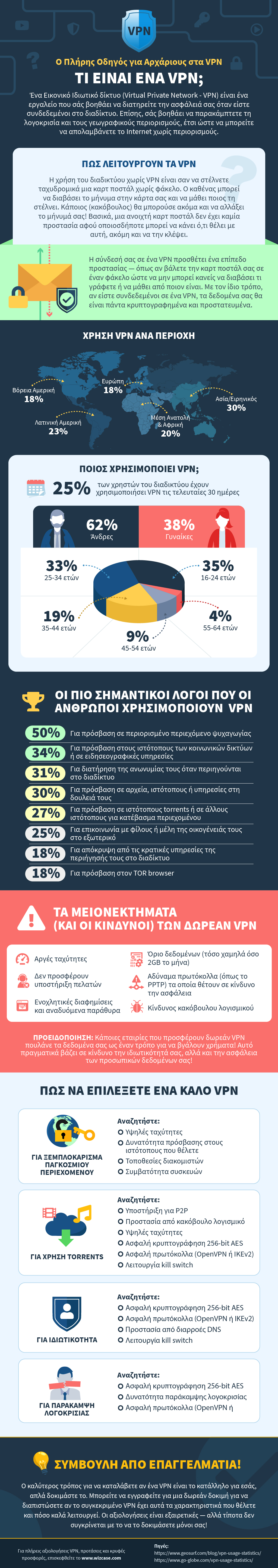 infographic guide to what is a VPN in Greek