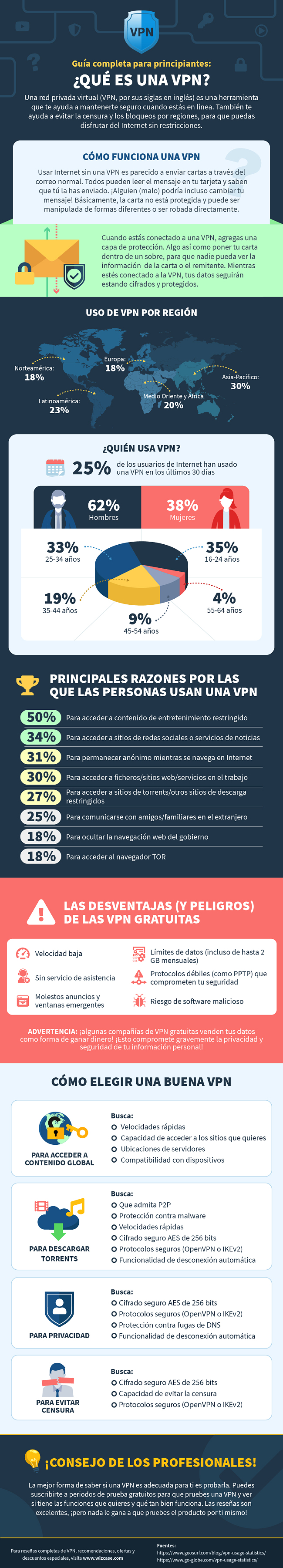 infografía sobre qué es un vpn