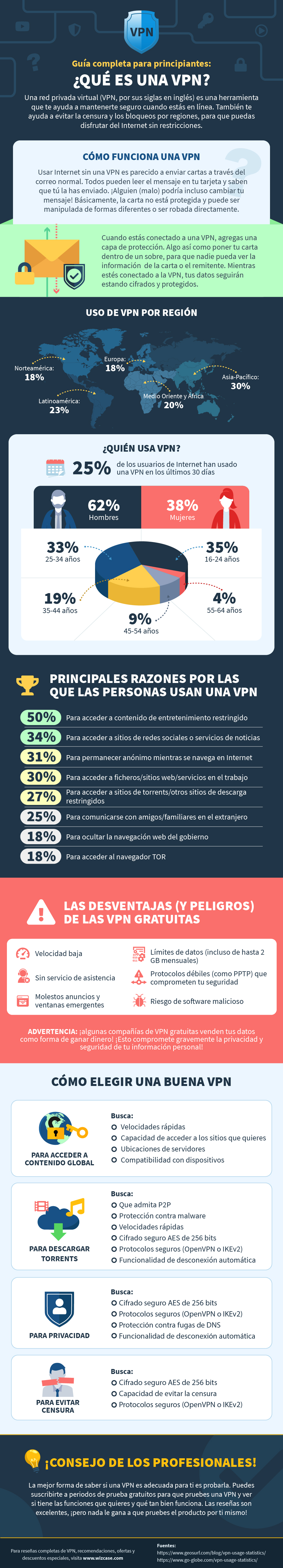 infographic guide to what is a VPN in Spanish