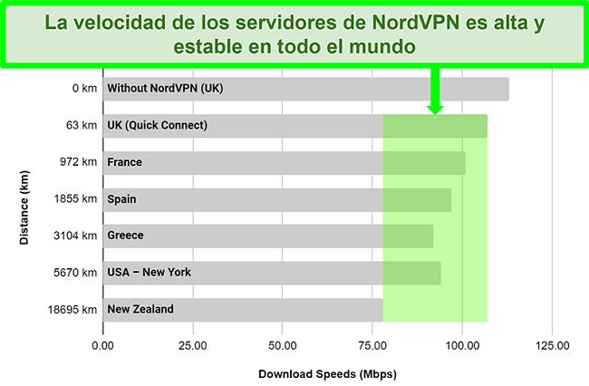 Gráfico que muestra las velocidades del servidor de NordVPN cuando se conecta a diferentes servidores en todo el mundo