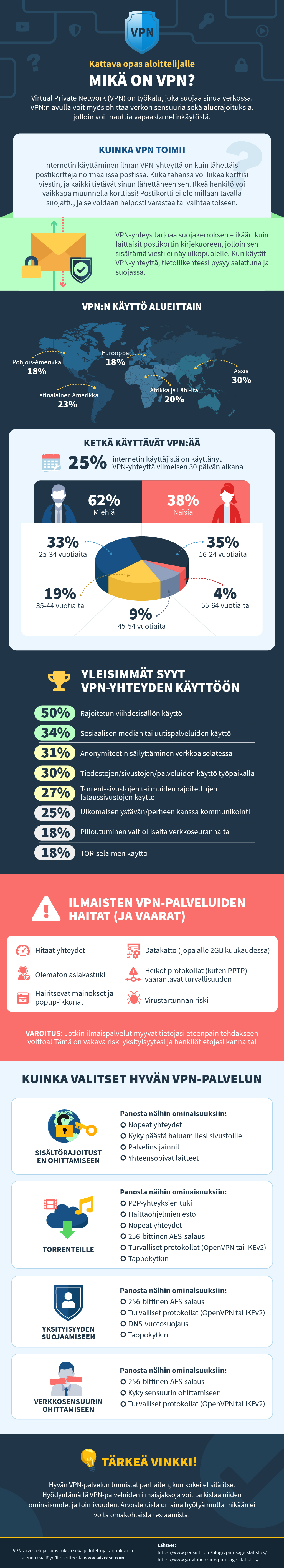 infographic guide to what is a VPN in Finnish